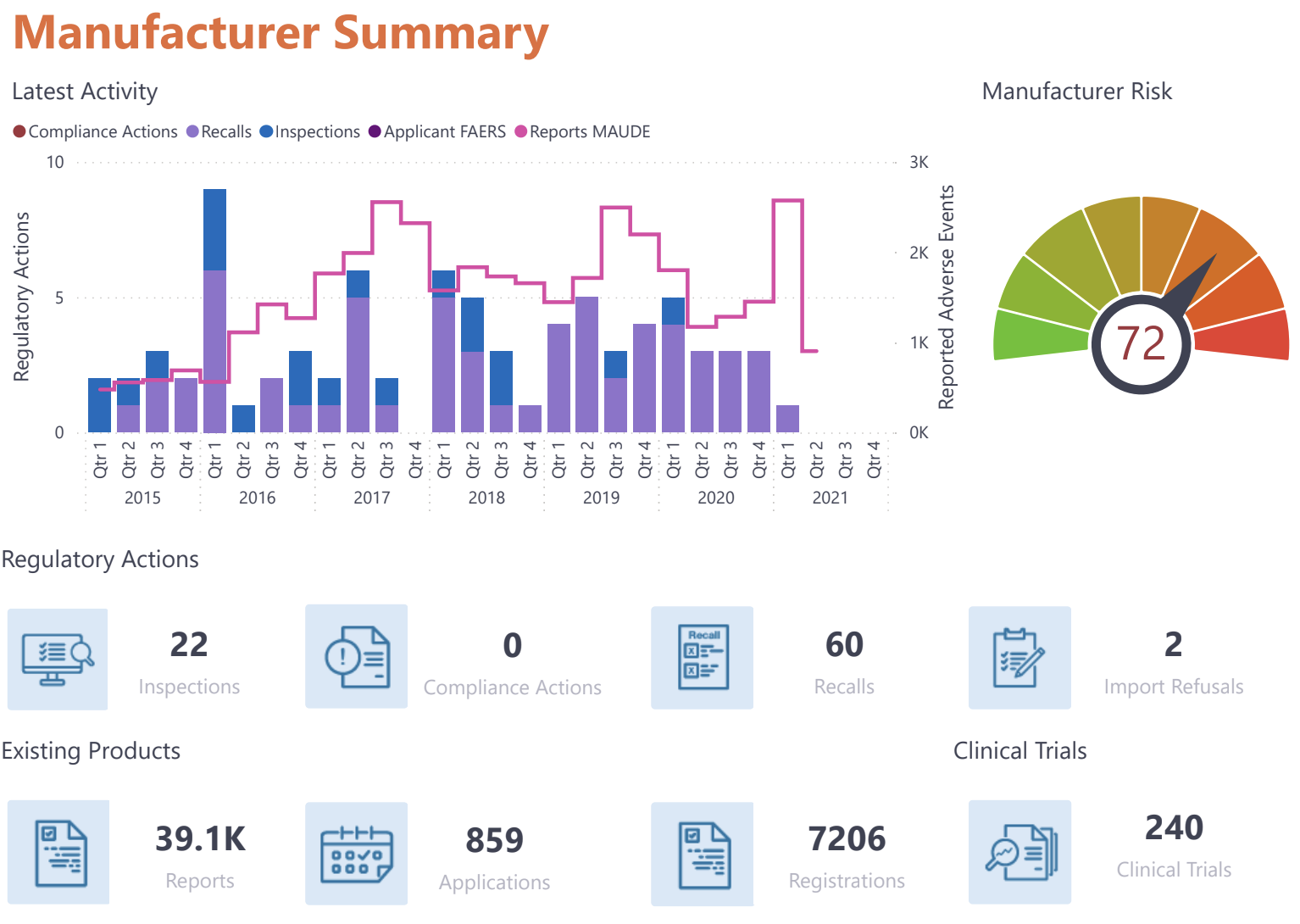 Pandoraplus Manufacturer Summary