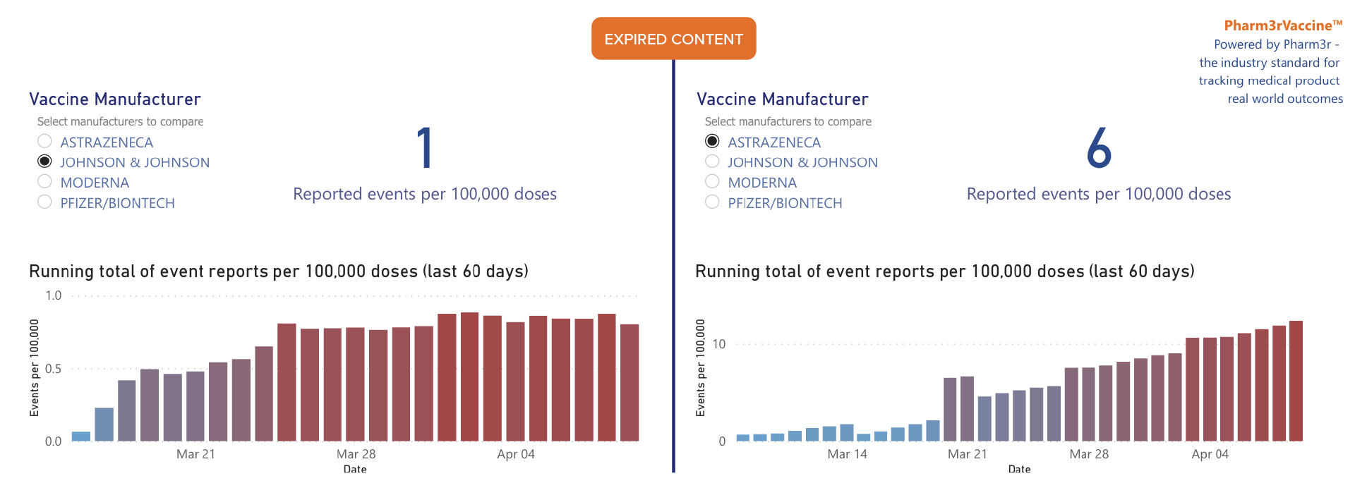 Pharm3rVaccine Tracking COVID-19 Adverse Events Update April 2021